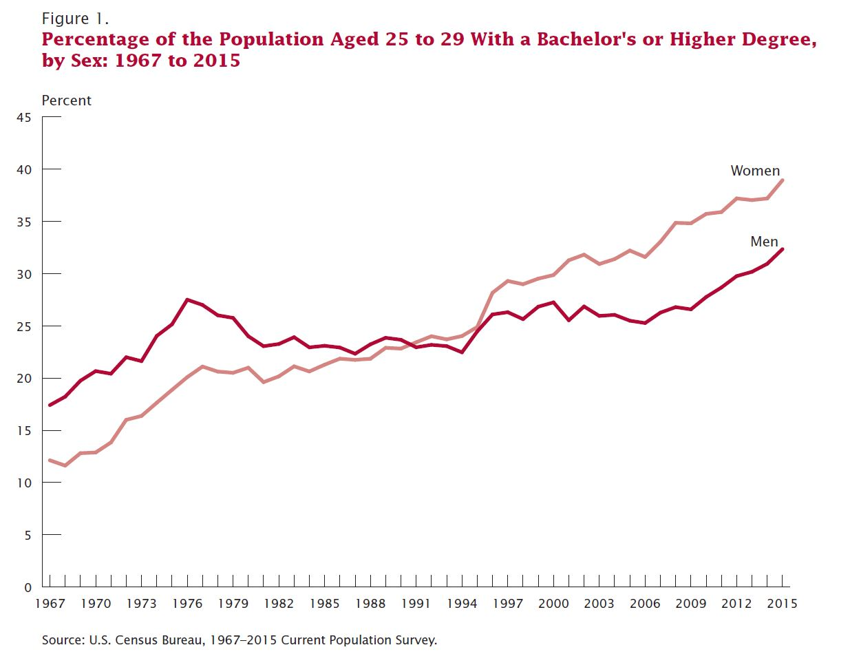 Latest Census Data on Educational Attainment Shows Women Lead Men in  College Completion | Department of Commerce