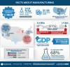 Facts About Manufacturing Infogrpahic