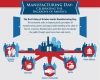 Infographic on Manufacturing Day: Celebrating the Backbone of America