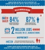 Graphic on Need for Skilled Workers in Manufacturing