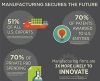 Infographic: Why Manufacturing Matters