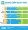 America's Entrepreneurs: How Long Have America's Firms Been in Business?
