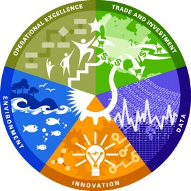 Department of Commerce Strategic Plan Graphic depicting the 5 goals of Trade and Investment, Innovation, Environment, Data and Operational Excellence