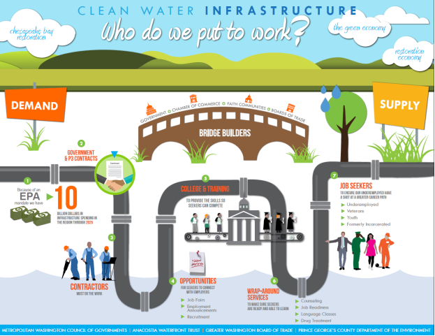 Metropolitan Washington Council of Governments (COG) Graphic on Clean Water Infrastructure