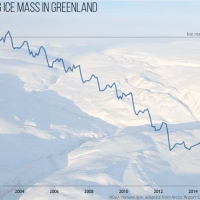 The Greenland ice sheet continued to lose mass in 2016, as it has since 2002 when satellite-based measurement began. Melting began the second earliest in the 37-year record of observations, close to the record set in 2012.