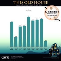 U.S. Census Bureau Graphic: This Old House, Number of Housing Units by Decade Built.