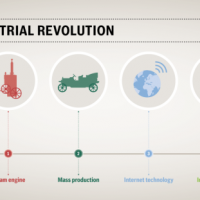 Graphic on the Fourth Industrial Revolultion