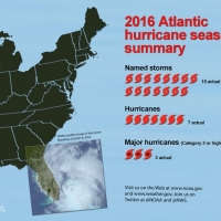 NOAA Infographic on the 2016 Atlantic Hurricane Season